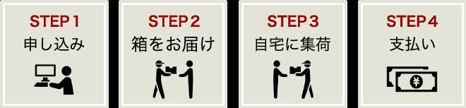 買取の流れ4ステップ